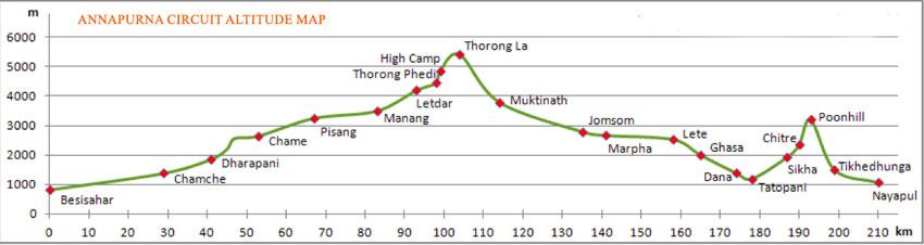 Annapurna Circuit Trek altitude map